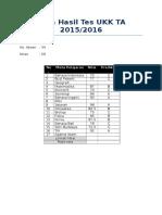 Data Hasil Tes UKK TA 2015