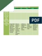 Cuadro Comparativo de Productos Quimico-dofa