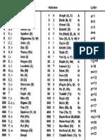 Gematria_Table.pdf