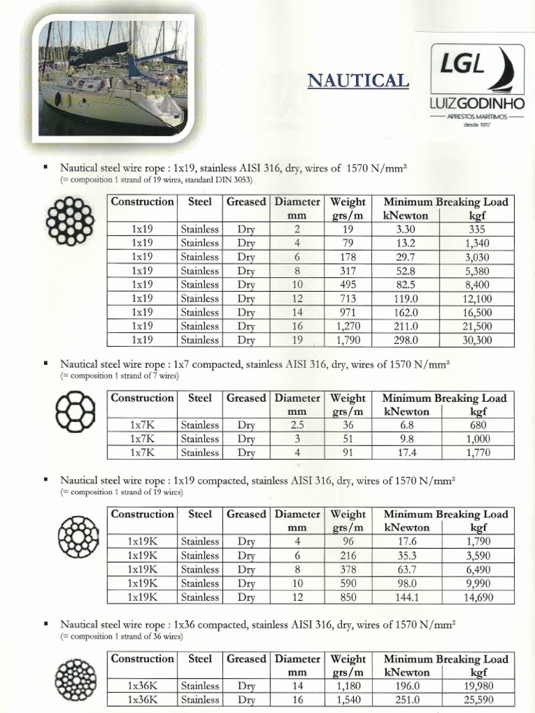 Wire Weight Per Foot - WIRE Center •