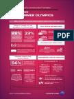 Mindshare Goes Inside the 2016 Summer Olympics
