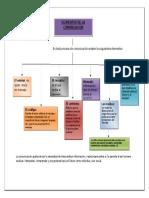 Mapa Conceptual - Elementos de La Comunicacion