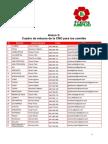 Cuadro de Enlaces de La CNO Para Los Comités.