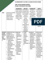 Cuadro Descriptivo Del Proceso Administrativo y Sus Etapa y La Utilidad en Mi Vida Cotidiana