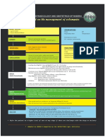 Card Protocol on the Management of Eclampsia Layed