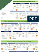 Flujogramas fases procesos APPs