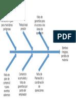 Diagrama Ishikawa - Caso Bombeo Peligroso