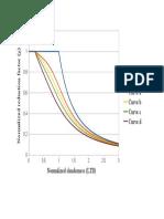 EC3 LTB Curves