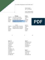 Analisis Jadwal Surat Yang Dibaca Pada Sholat Sunat Dan Fardhu