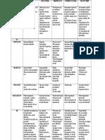 Sx Pleuropulmonar Tabla Comparativa