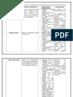 Cuadro Comparativo de Análisis de Competencias Docentes