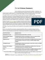 DATA Act Schema Summary