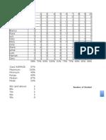 analyzing class data spreadsheet