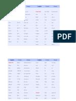 Korean Vocabulary 2
