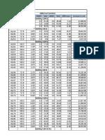 SSM Cost Variation
