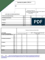 question de synthèse 2b i organisation du travail
