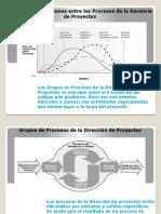 Relación de Los Grupos de Procesos Con Los Grupos Específicos de La Gerencia de Proyectos