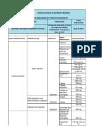 _LISTADO_DE_PRINCIPIOS_ACTIVOS_DE_ESTRECHO_MARGEN_TERAPÉUTICO ALTO RIESGO 2015.pdf
