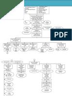 Chronic Kidney Disease Pathophysiology _ Schematic Diagram.doc