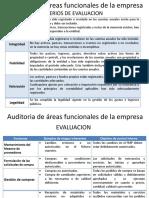 Auditoria de Areas Funcionales