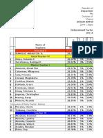 Ranking of Teachers (2015-2016)