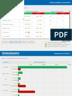 Feisbukómetro Mayo 2010 - Candidatos Presidenciales Perú