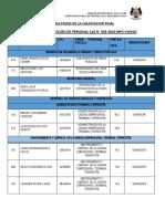 Resultados Finales CAS N°005-2016-MPC-CHIVAY
