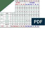 Cálculo de Carga GS 30 19% Cr 304 e Ret g 30