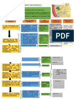 Tiroides y Farmaco Antiroideos Cuadro Resumen