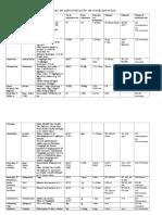 Normas de Administracion de Medicamentos