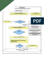 flujograma atencion emergencias medicas urycor.pdf