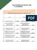 Comparacion Sistemas de Salud Cuba El Salvador