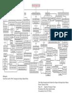 Mapa Conceptual Sobre la Historia de la Psicología de Grupos en la Psicología Social