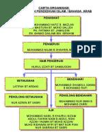 Carta Organisasi Pendidikan Islam