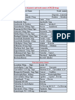 List of NCD and Mental Drugs(Generic and Trad Names)