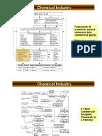 Pohon Industri Kimia