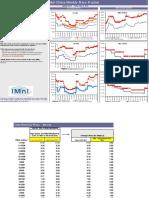 IMnI China Price Tracker - 5.14.10