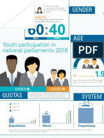 Youth in Parliaments 2015 Infographic