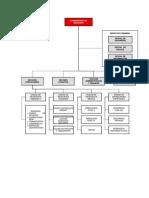 Estructura Comando de Incidentes