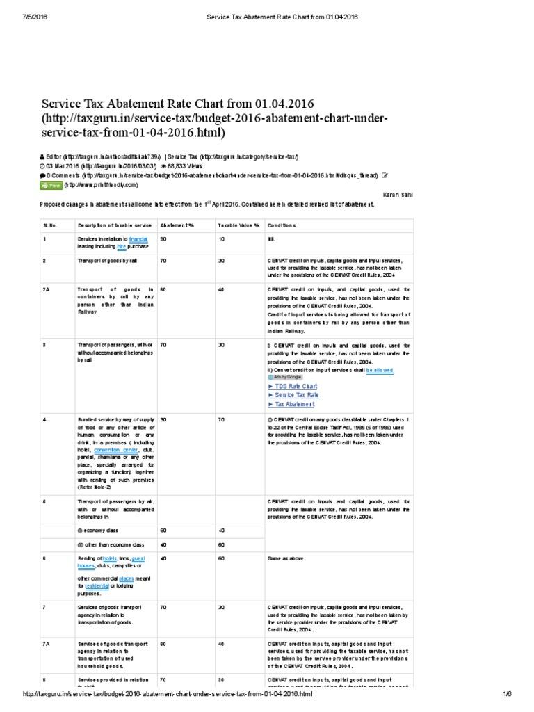 service tax abatement chart 2015 16 pdf: Service tax abatement rate chart 2014 15 service tax on rent a