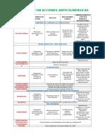 Tabla Farmacos Anticolinergicos