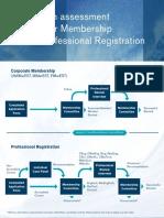 IMarEST Application Assessment Process