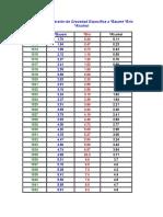 Tabla de Conversión de Gravedad Específica a ºBaumé ºBrix ºAlcohol