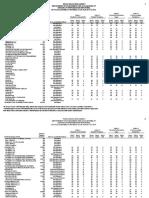 Texas Education Agency's 2016 Accountability Ratings for WFISD