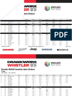 EWS Whistler Ergebnisse