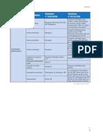 Examenes de Ayuda en Alteraciones Hematológicas
