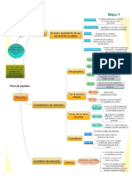 Mapa conceptual Teoria del Mercado