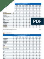 252264 Cambridge Igcdse Results Statistics June 2015
