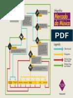 Infográfico Mercado da Música