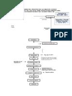Flujograma Del Proceso de La Linea de Cocido - Crudo